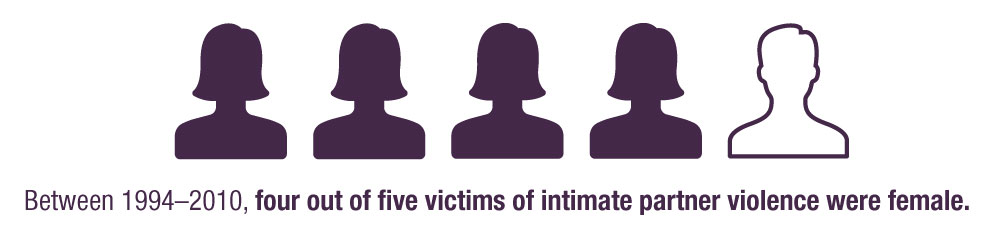 An infographic stating that 80 percent of victims of intimate partner violence are women.